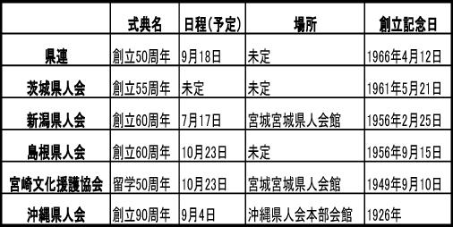 2016年の各県人会式典 の一覧表(1月8日現在)