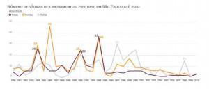 サンパウロにおける2010年までのリンチ事件の被害者数(Fatais=死亡、Feridas=負傷、出典=http://g1.globo.com/politica/dias-de-intolerancia/platb/)