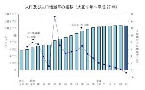 平成27(2015)年国勢調査(総務省サイト)