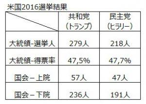 2016選挙結果