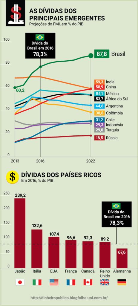 フォーリャ紙に掲載されたグラフ