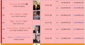 ストロエスネル長期独裁政権以降の歴代大統領(ウィキペディア)
