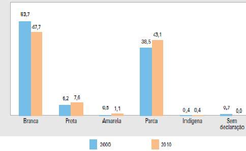 2010年の国勢調査(IBGE)では、黒人(preta)もしくは混血(Parda)と自己認識するブラジル人の合計が、史上初めて過半数を越えた(By IBGE [Public domain], via Wikimedia Commons)