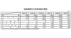 技能実習生の失踪者数の推移(法務省史料)。こんな数字は、海外在住日本人、日系人にとって世界への恥さらし以外の何者でもない