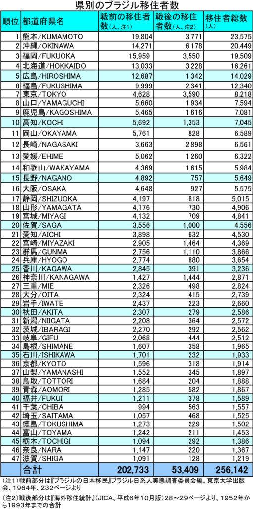 県別のブラジル移民数