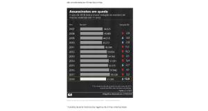 18年の殺人事件の犠牲者は、これまでになく、大幅な減少を示した(2月27日付G1サイトの記事の一部)