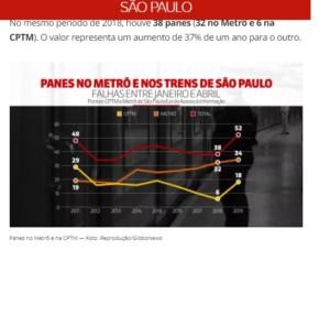 サンパウロ市の鉄道停止件数のグラフ(3日付G1サイトの記事の一部)