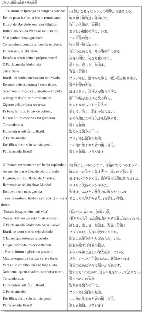 ブラジル国歌の歌詞とその意訳
