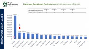 ANAHPによる聖州内の緊急外来対応数データ
