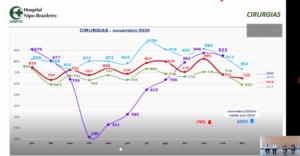 過去四年の外科手術数グラフ